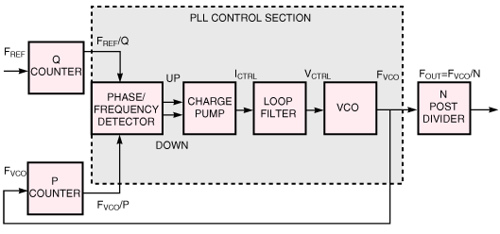 Straightforward techniques cut jitter in PLL-based clock drivers