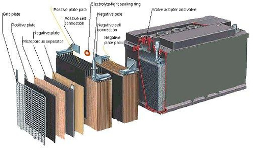 Car Battery and Deep Cycle Battery FAQ