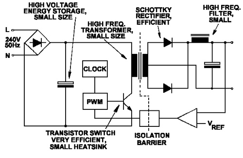 History of Switched Mode Power Supplies
