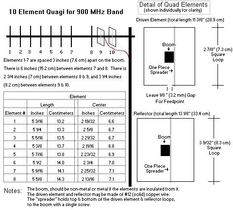 A homebrew 10-element 900 MHz quagi