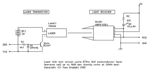 Experimental laser data link