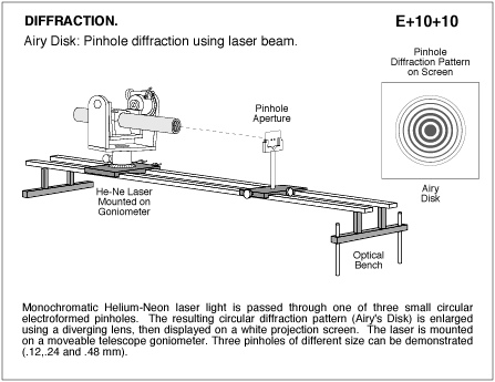 Pinnhole diffraction using laser beam