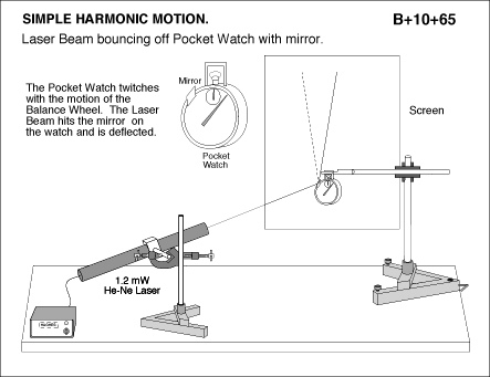 Simple harmonic motion demonstration using laser