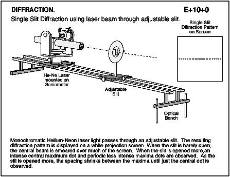 Single slit diffraction using laser