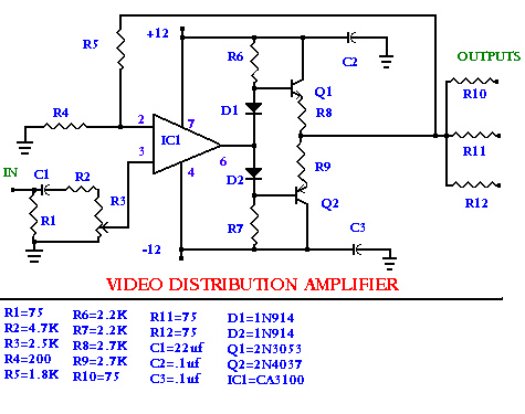The Audio / Video Distribution Amplifier