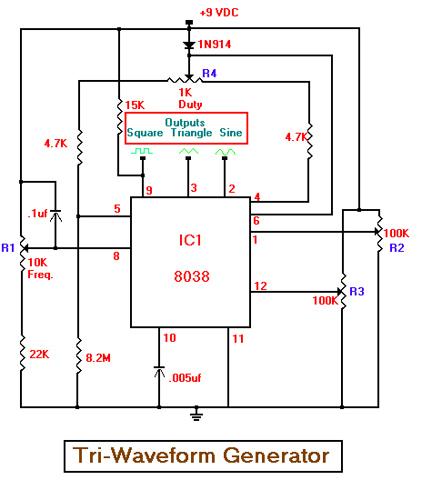 Tri-Waveform Generator