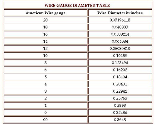 Wire Gauge Tables