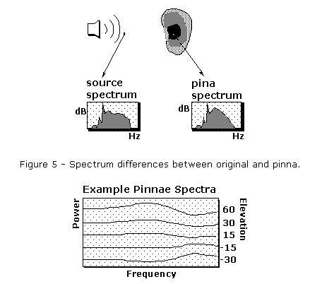 3-D Audio Primer