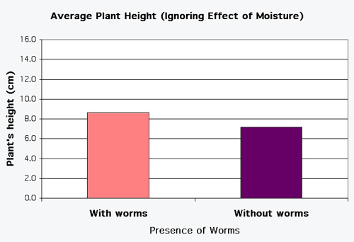 How do moisture and earthworms affect the quality of soil?