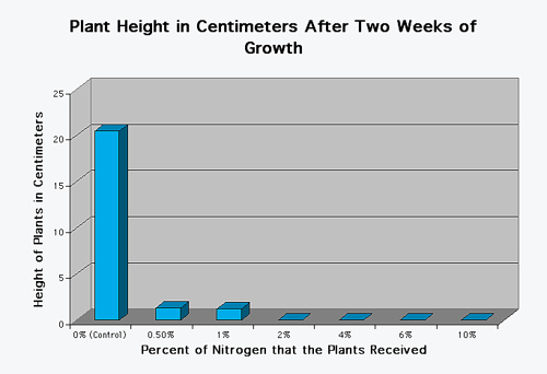 How does nitrogen affect plant growth?