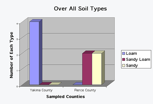 How does the quality of soil vary from one county to another?