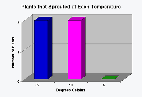 Soil Temperature Vs. Seed Sprouting