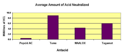 Which antacid can neutralize the most stomach acid?