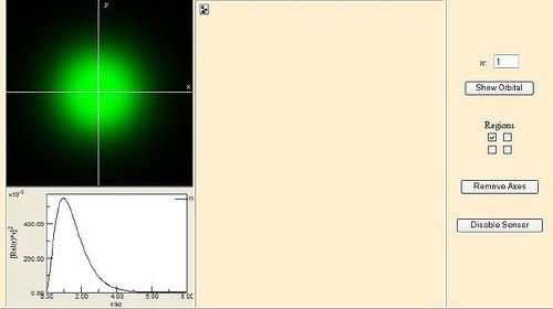 Visualization of Atomic Orbitals