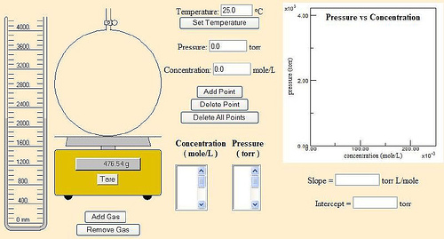 Ideal Gas Law and the Gas Constant