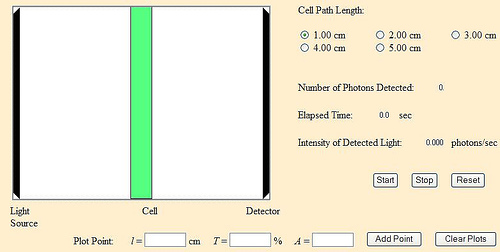 Effect of Cell Path Length