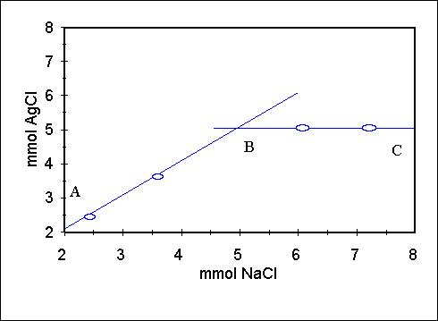 STOICHIOMETRY of Barium Chromate