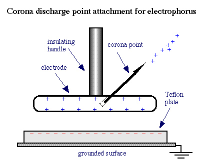 How to create an electrostatic charge using a handheld electrophorus