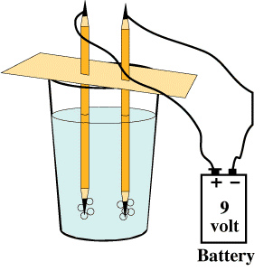 Splitting H2O (Water) to Make Oxygen and Hydrogen