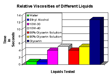 Does the viscosity of liquids affect the shape of droplets ?