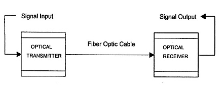 Explain how fibre optics and optics transmitters work and how they can be used in the transmissi ...