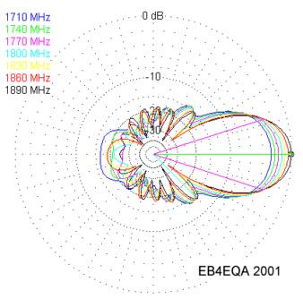 GSM1800 12 Elements Yagi Antenna