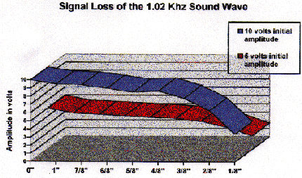 What is the extent of the loss of an audio signal being transmitted through an optic cable.