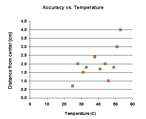 The Effect of Accuracy on the Temperature of the Barrel