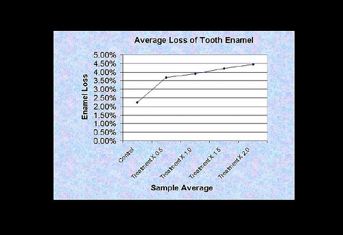 What does phosphoric acid do to tooth enamel?