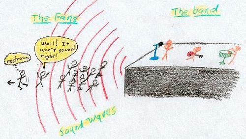 Illustrate and explain the Doppler effect