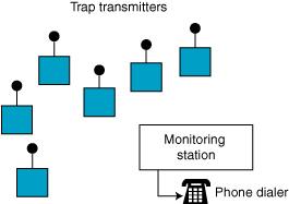 Wireless Monitoring System