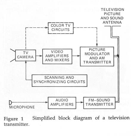 Video / Audio Wireless Transmitter