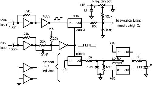 Tuning & Locking of PLL