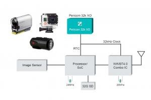 Using Pericom's 32.768kHz XO to Drive 2-IC in Sports Camera Design