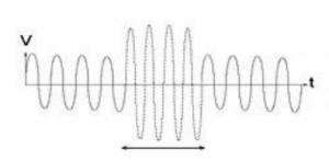 Harmonic Analysis and Using Passive Filters