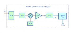 Analog-to-Digital Converter in the SAM3S4