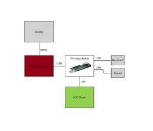 Adding An ADC To The Raspberry Pi