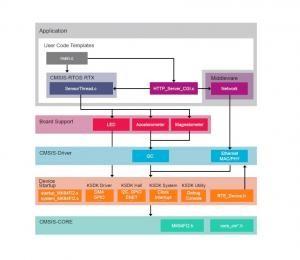 Freescale FRDM-K64F: Using MDK Middleware