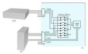 Interface Video Signal Using Pericom Video Switches