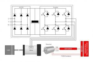 Closed-loop motor control: An introduction to rotary resolvers and encoders