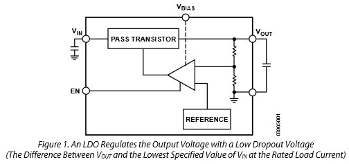 App note: How to successfully apply low dropout regulators