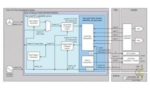 Implementing JESD204B IP Core System Reference Design with Nios II Processor As Control Unit