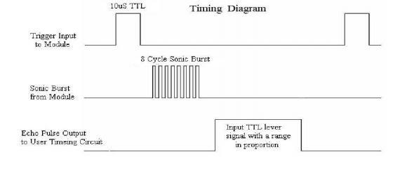 timing-diagram-ultrasonic-module
