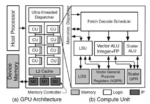 Open Source GPU Debuts!