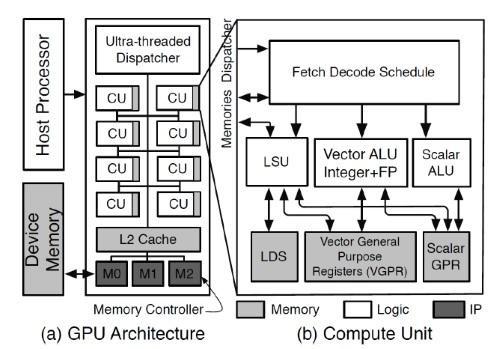 Open Source GPU Debuts!