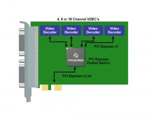 GreenPacketTM PCI Express® Packet Switch – Digital Video Surveillance System
