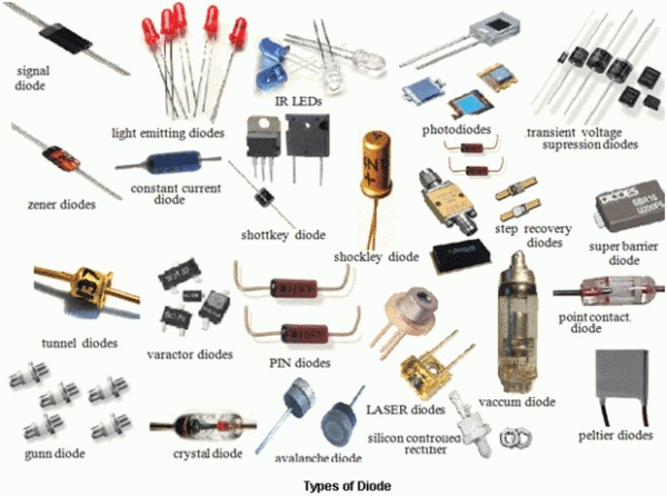 [Article] Basic Diode Types