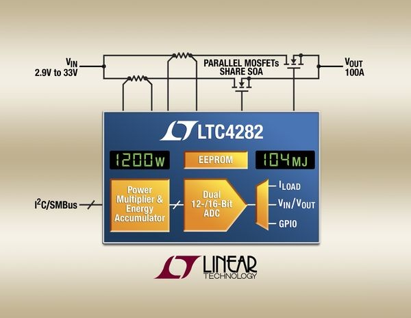 LTC4282 – High Current Hot Swap Controller with I2C Compatible Monitoring