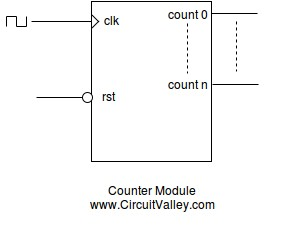 First Project with WireFrame FPGA Board LED Blinking Test - Binary Counter with VerilogHDL, Xilinx ISE Tutorial 3