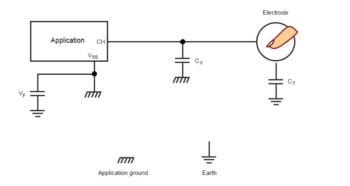 Guidelines For Designing Touch Sensing Applications